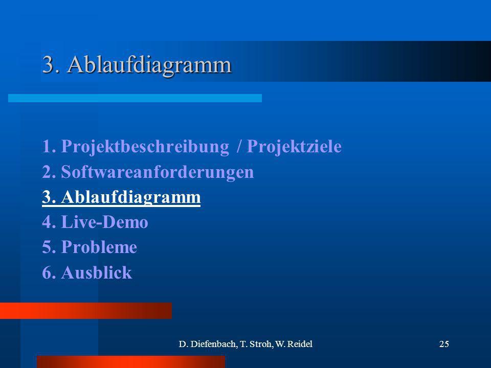 D. Diefenbach, T. Stroh, W. Reidel25 3. Ablaufdiagramm 1. Projektbeschreibung / Projektziele 2. Softwareanforderungen 3. Ablaufdiagramm 4. Live-Demo 5
