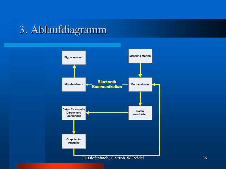 D. Diefenbach, T. Stroh, W. Reidel26 3. Ablaufdiagramm
