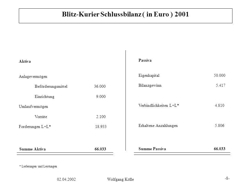 02.04.2002Wolfgang Kölle Aktiva Anlagevermögen Beförderungsmittel36.000 Einrichtung 9.000 Umlaufvermögen Vorräte 2.100 Forderungen L+L* 18.933 Passiva