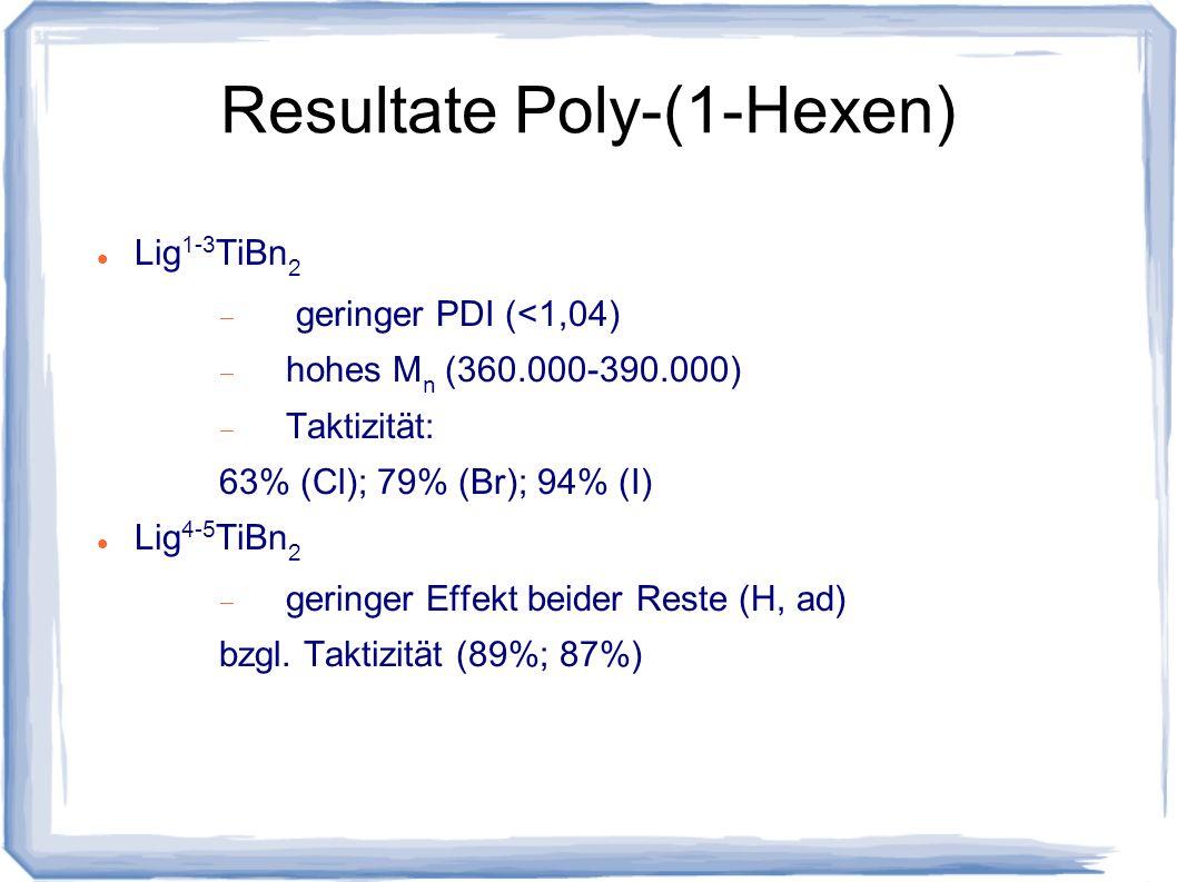 Resultate Poly-(1-Hexen) Lig 1-3 TiBn 2 geringer PDI (<1,04) hohes M n (360.000-390.000) Taktizität: 63% (Cl); 79% (Br); 94% (I) Lig 4-5 TiBn 2 gering