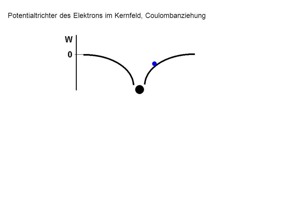 Potentialtrichter des Elektrons im Kernfeld, Coulombanziehung