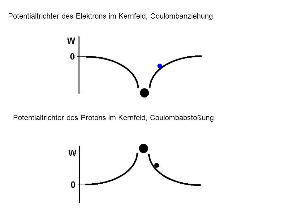 Potentialtrichter des Protons im Kernfeld, Coulombabstoßung