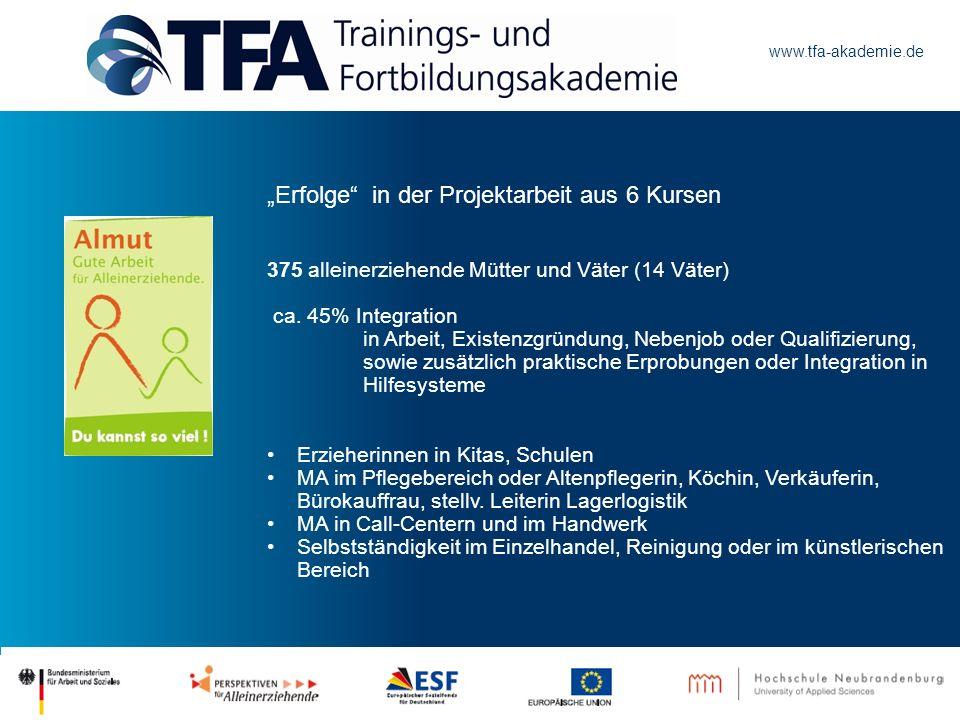 www.tfa-akademie.de Erfolge in der Projektarbeit aus 6 Kursen 375 alleinerziehende Mütter und Väter (14 Väter) ca. 45% Integration in Arbeit, Existenz