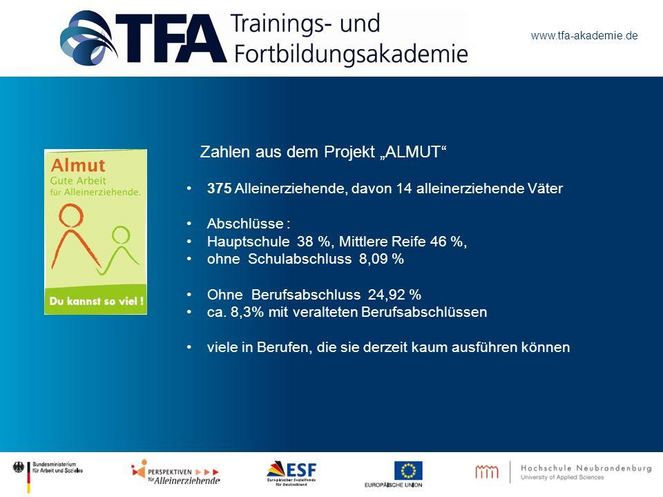 www.tfa-akademie.de Zahlen aus dem Projekt ALMUT 375 Alleinerziehende, davon 14 alleinerziehende Väter Abschlüsse : Hauptschule 38 %, Mittlere Reife 4