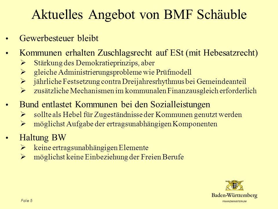 Folie 5 Aktuelles Angebot von BMF Schäuble Gewerbesteuer bleibt Kommunen erhalten Zuschlagsrecht auf ESt (mit Hebesatzrecht) Stärkung des Demokratiepr
