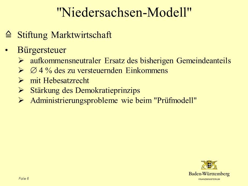 Folie 7 Niedersachsen-Modell Ersatz der Gewerbesteuer durch Kommunale Unternehmensteuer 8 % des Gewinns (= reine Ertragsabhängigkeit) mit Hebesatzrecht Einbeziehung von Freiberuflern und Land- und Forstwirten Erhöhung der KSt auf 22 % (Erhaltung der Belastung von ca.