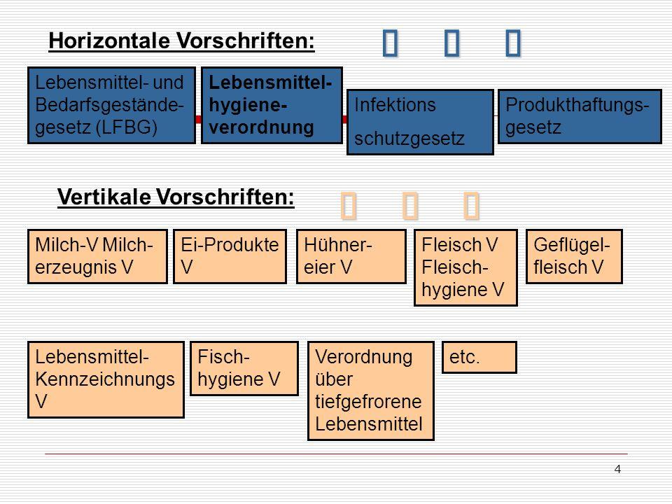 Horizontale Vorschriften: Lebensmittel- und Bedarfsgestände- gesetz (LFBG) Lebensmittel- hygiene- verordnung Infektions schutzgesetz Infektions schutz