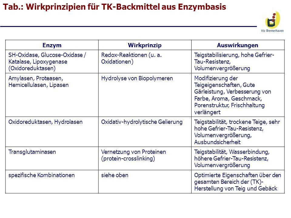 Tab.: Wirkprinzipien für TK-Backmittel aus Enzymbasis EnzymWirkprinzipAuswirkungen SH-Oxidase, Glucose-Oxidase / Katalase, Lipoxygenase (Oxidoreduktas