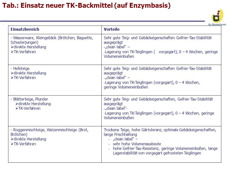 Tab.: Einsatz neuer TK-Backmittel (auf Enzymbasis) EinsatzbereichVorteile - Wasserware, Kleingebäck (Brötchen, Baguette, Schusterjungen) direkte Herst