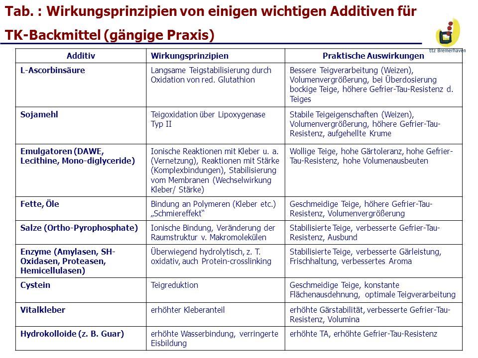 Tab. : Wirkungsprinzipien von einigen wichtigen Additiven für TK-Backmittel (gängige Praxis) AdditivWirkungsprinzipienPraktische Auswirkungen L-Ascorb