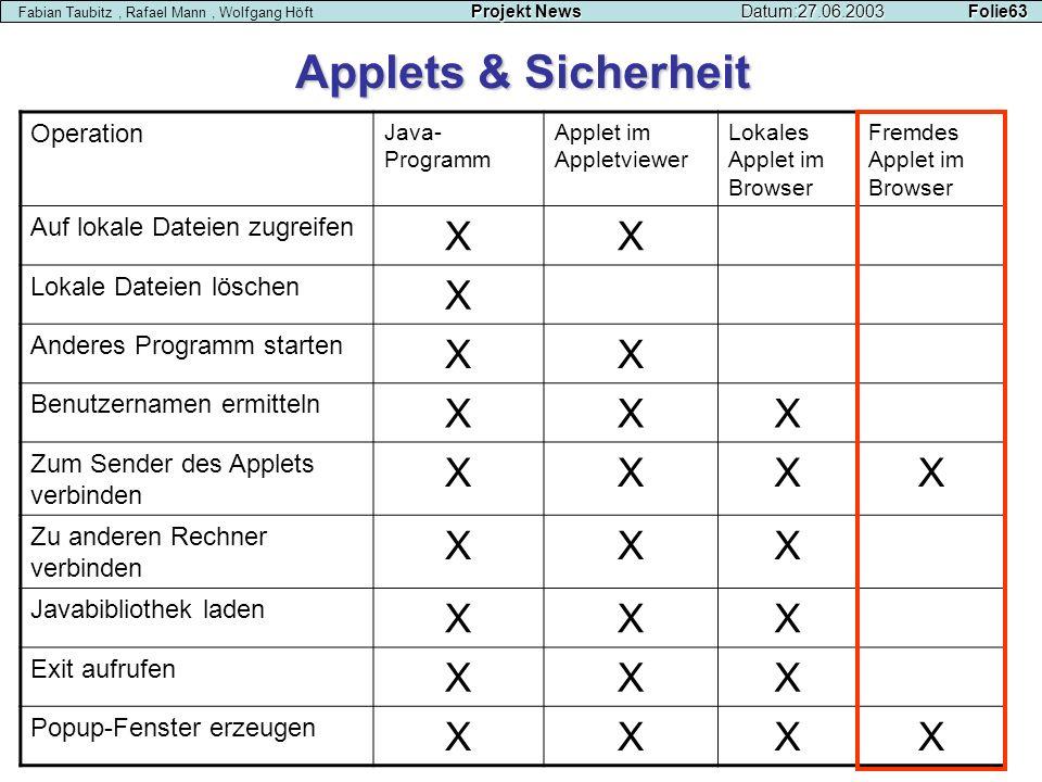 Projekt NewsDatum:27.06.2003 Folie63 Fabian Taubitz, Rafael Mann, Wolfgang Höft Projekt NewsDatum:27.06.2003 Folie63 Applets & Sicherheit Operation Ja