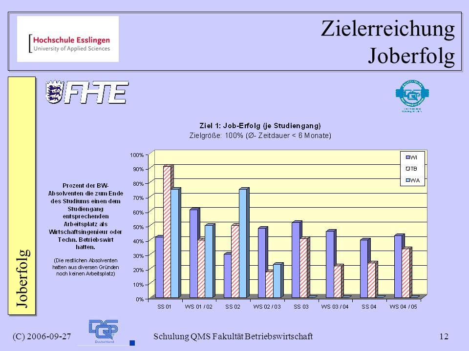 (C) 2006-09-27 Schulung QMS Fakultät Betriebswirtschaft 12 Zielerreichung Joberfolg Joberfolg