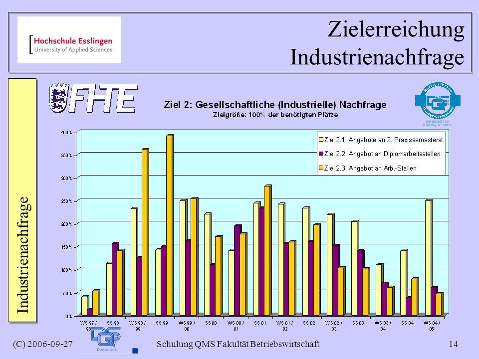 (C) 2006-09-27 Schulung QMS Fakultät Betriebswirtschaft 14 Zielerreichung Industrienachfrage Industrienachfrage