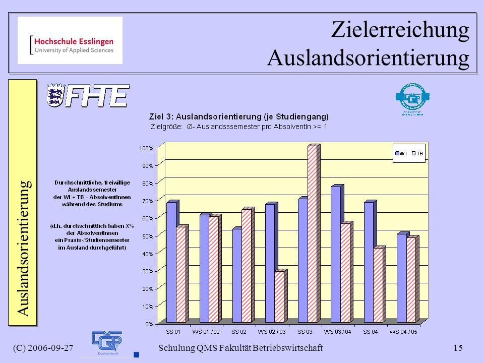 (C) 2006-09-27 Schulung QMS Fakultät Betriebswirtschaft 15 Zielerreichung Auslandsorientierung Auslandsorientierung