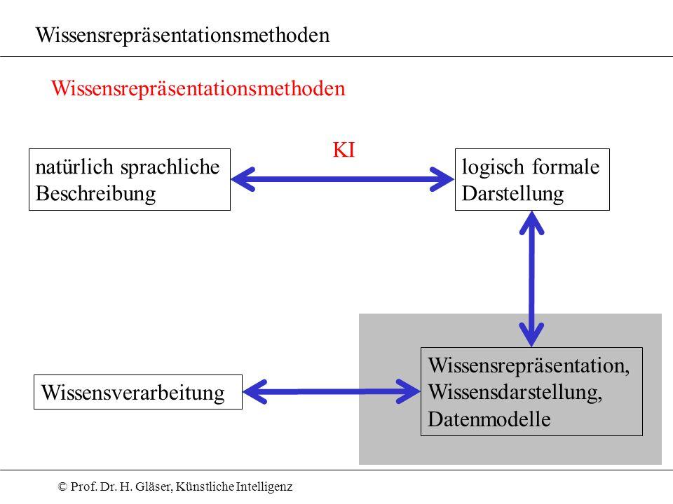 © Prof. Dr. H. Gläser, Künstliche Intelligenz Wissensrepräsentationsmethoden natürlich sprachliche Beschreibung logisch formale Darstellung KI Wissens