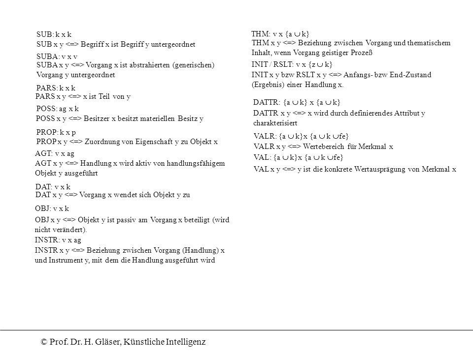 © Prof. Dr. H. Gläser, Künstliche Intelligenz SUB: k x k SUB x y Begriff x ist Begriff y untergeordnet SUBA: v x v SUBA x y Vorgang x ist abstrahierte