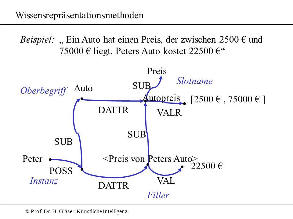 © Prof. Dr. H. Gläser, Künstliche Intelligenz Wissensrepräsentationsmethoden Beispiel: Peter POSS SUB Ein Auto hat einen Preis, der zwischen 2500 und