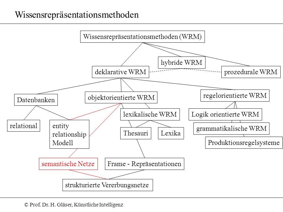 © Prof. Dr. H. Gläser, Künstliche Intelligenz objektorientierte WRM Wissensrepräsentationsmethoden Wissensrepräsentationsmethoden (WRM) deklarative WR