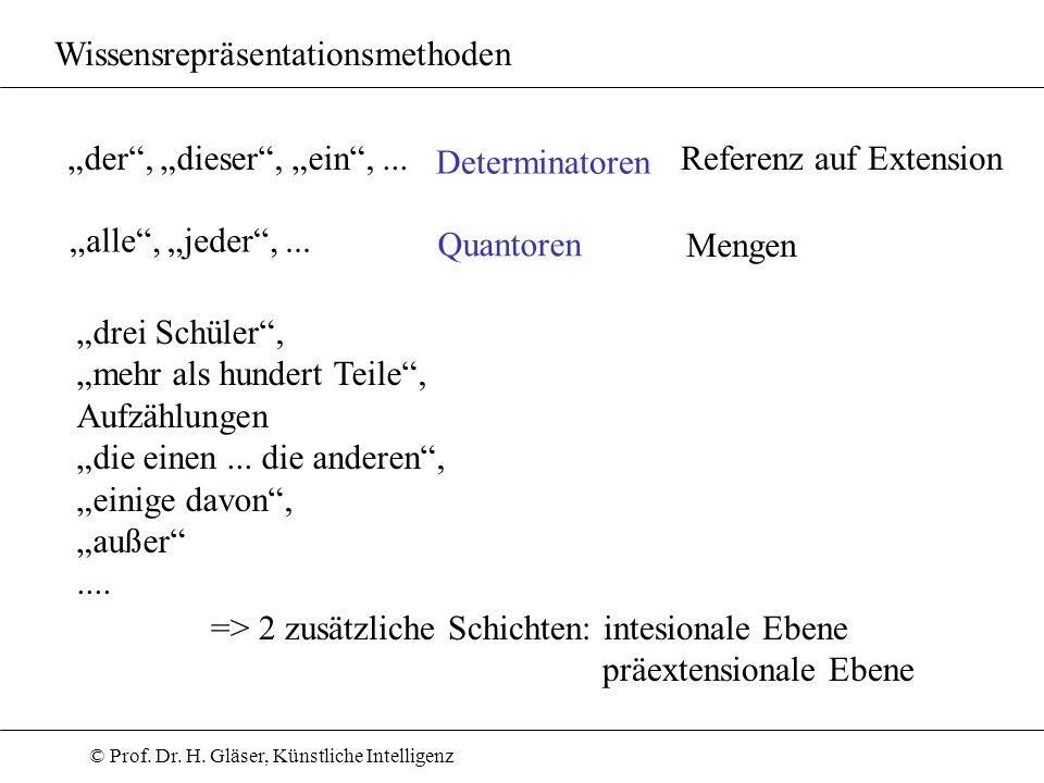 © Prof. Dr. H. Gläser, Künstliche Intelligenz Wissensrepräsentationsmethoden der, dieser, ein,... alle, jeder,... Determinatoren Quantoren Referenz au