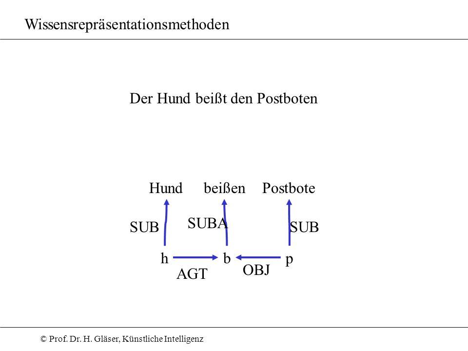 © Prof. Dr. H. Gläser, Künstliche Intelligenz Wissensrepräsentationsmethoden Der Hund beißt den PostbotenAGT beißen SUB HundPostbote bp SUB h SUBA OBJ