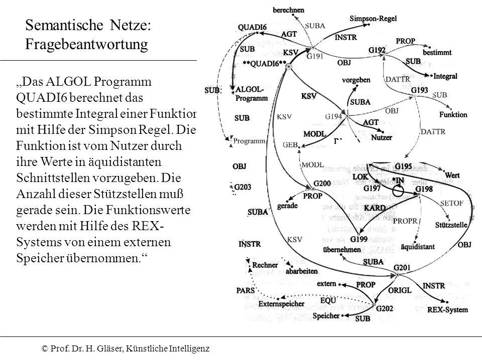 © Prof. Dr. H. Gläser, Künstliche Intelligenz Semantische Netze: Fragebeantwortung Das ALGOL Programm QUADI6 berechnet das bestimmte Integral einer Fu