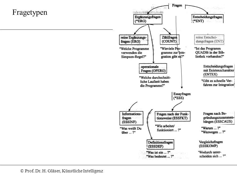 © Prof. Dr. H. Gläser, Künstliche Intelligenz Fragetypen
