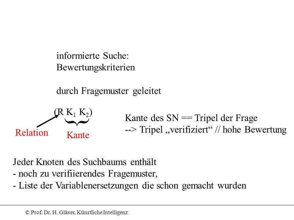 informierte Suche: Bewertungskriterien durch Fragemuster geleitet (R K 1 K 2 ) Kante Relation } Kante des SN == Tripel der Frage --> Tripel verifizier