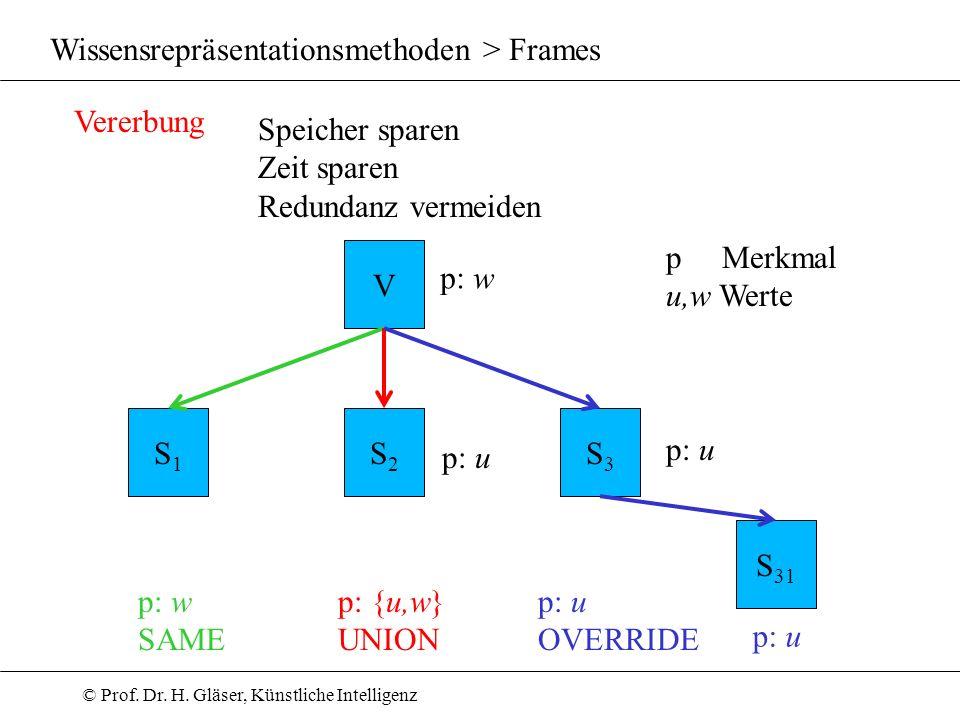 © Prof. Dr. H. Gläser, Künstliche Intelligenz Wissensrepräsentationsmethoden > Frames Vererbung Speicher sparen Zeit sparen Redundanz vermeiden V S1S1