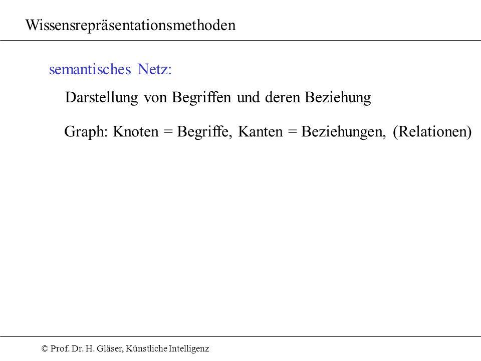 © Prof. Dr. H. Gläser, Künstliche Intelligenz Wissensrepräsentationsmethoden semantisches Netz: Darstellung von Begriffen und deren Beziehung Graph: K