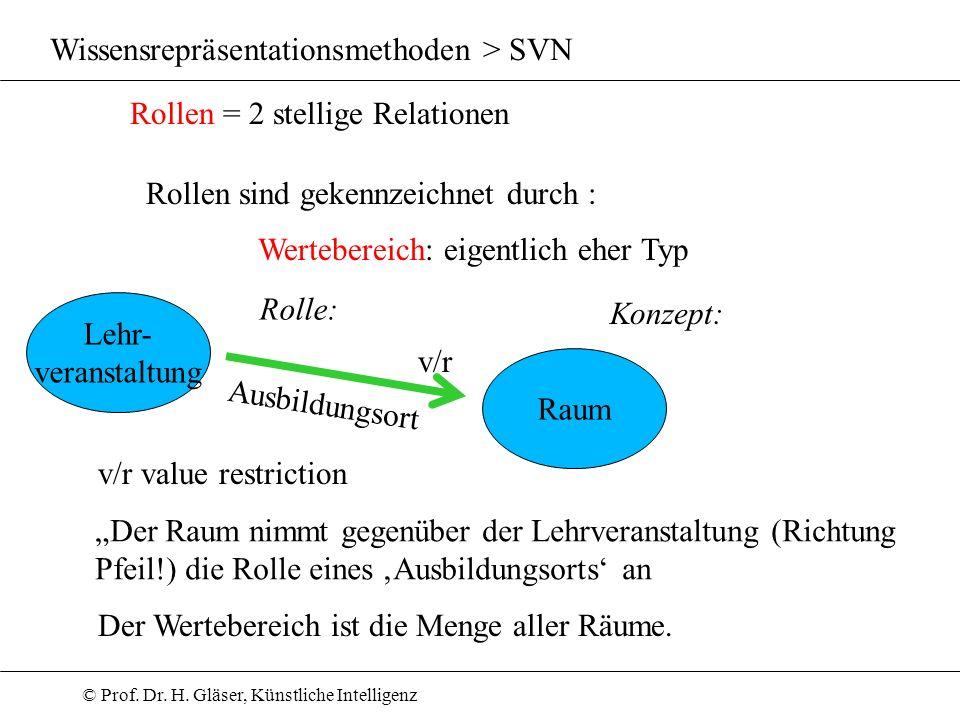 © Prof. Dr. H. Gläser, Künstliche Intelligenz Wissensrepräsentationsmethoden > SVN Rollen = 2 stellige Relationen Rollen sind gekennzeichnet durch : W