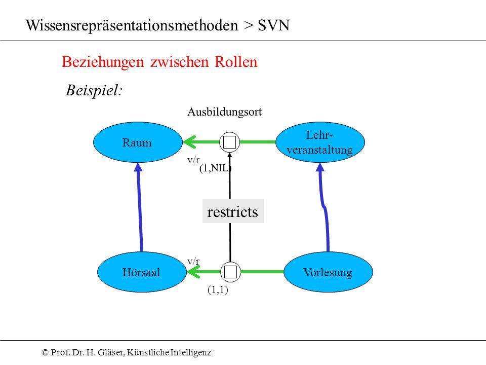 © Prof. Dr. H. Gläser, Künstliche Intelligenz Wissensrepräsentationsmethoden > SVN Beziehungen zwischen Rollen Beispiel: Lehr- veranstaltung Raum Hörs