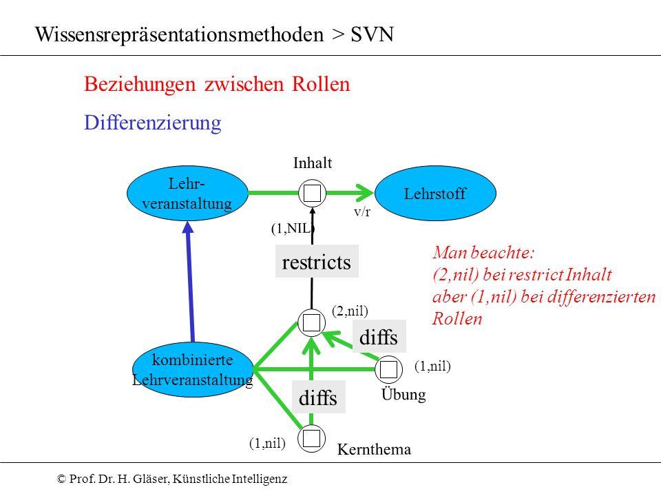 © Prof. Dr. H. Gläser, Künstliche Intelligenz Wissensrepräsentationsmethoden > SVN Beziehungen zwischen Rollen Differenzierung Lehrstoff Lehr- veranst
