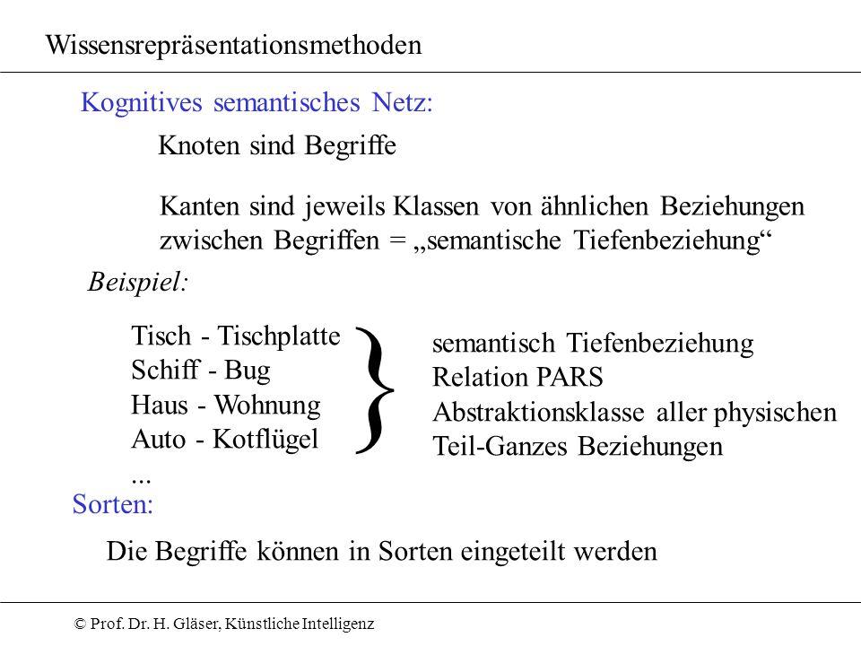© Prof. Dr. H. Gläser, Künstliche Intelligenz Wissensrepräsentationsmethoden Kognitives semantisches Netz: Knoten sind Begriffe Kanten sind jeweils Kl