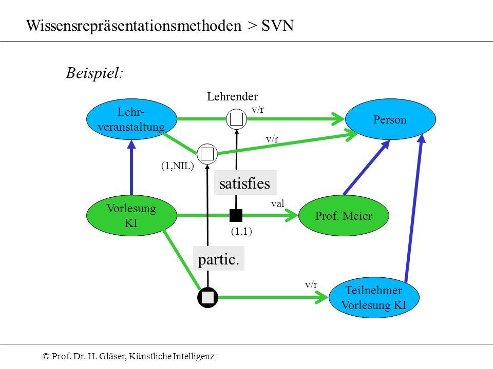 © Prof. Dr. H. Gläser, Künstliche Intelligenz Wissensrepräsentationsmethoden > SVN Beispiel: Person Lehr- veranstaltung Vorlesung KI Lehrender v/r sat