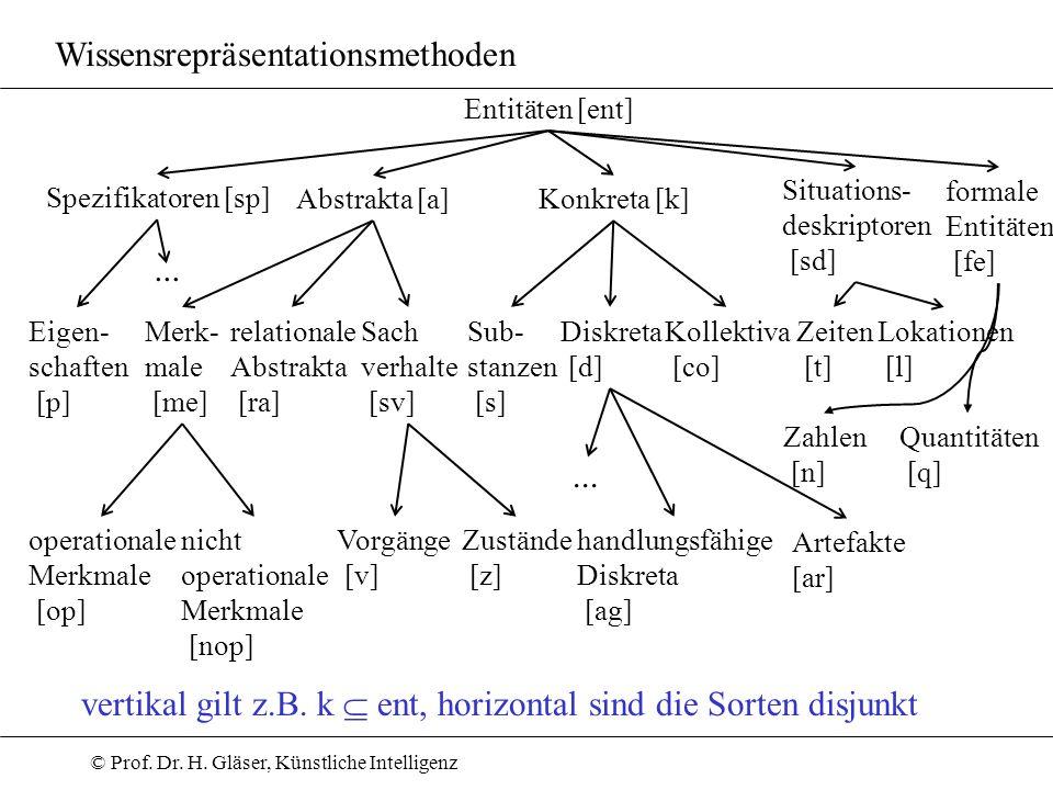 © Prof. Dr. H. Gläser, Künstliche Intelligenz Wissensrepräsentationsmethoden vertikal gilt z.B. k ent, horizontal sind die Sorten disjunkt Entitäten [