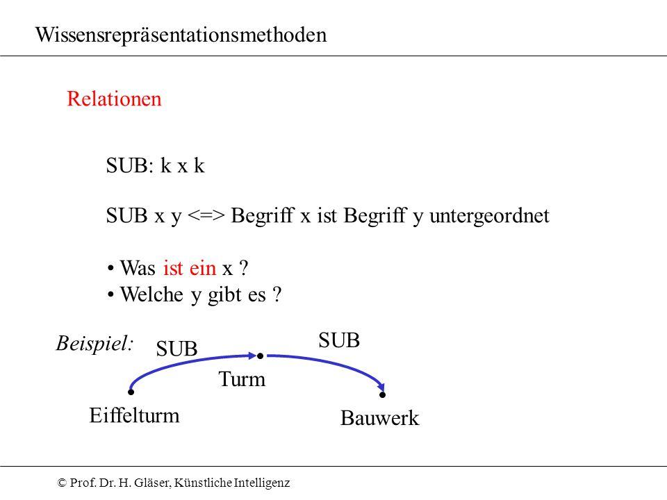 © Prof. Dr. H. Gläser, Künstliche Intelligenz Wissensrepräsentationsmethoden Relationen SUB: k x k SUB x y Begriff x ist Begriff y untergeordnet Was i