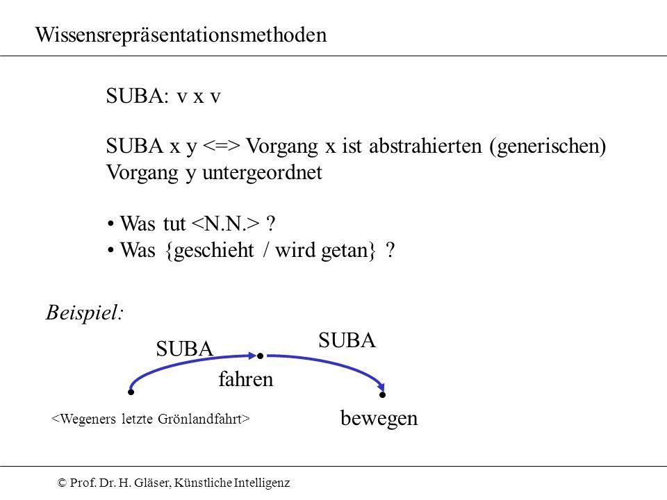 © Prof. Dr. H. Gläser, Künstliche Intelligenz Wissensrepräsentationsmethoden SUBA: v x v SUBA x y Vorgang x ist abstrahierten (generischen) Vorgang y