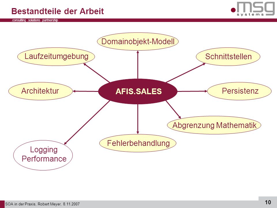 SOA in der Praxis, Robert Meyer, 8.11.2007 10.consulting.solutions.partnership B Bestandteile der Arbeit AFIS.SALES Architektur Domainobjekt-Modell SchnittstellenPersistenz Fehlerbehandlung Logging Performance Laufzeitumgebung Abgrenzung Mathematik