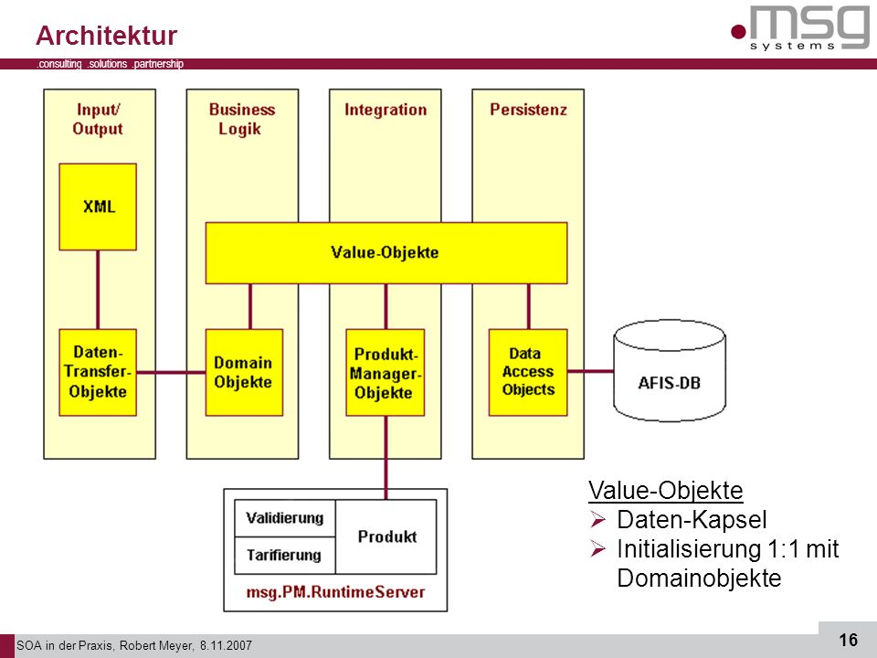SOA in der Praxis, Robert Meyer, 8.11.2007 16.consulting.solutions.partnership B Architektur Value-Objekte Daten-Kapsel Initialisierung 1:1 mit Domainobjekte