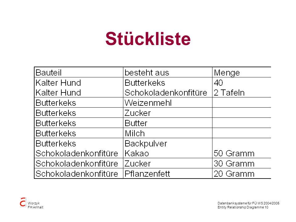 Datenbanksysteme für FÜ WS 2004/2005 Entity Relationship Diagramme 10 Worzyk FH Anhalt Stückliste