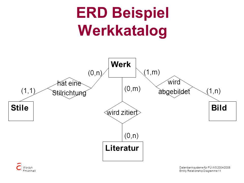 Datenbanksysteme für FÜ WS 2004/2005 Entity Relationship Diagramme 11 Worzyk FH Anhalt ERD Beispiel Werkkatalog Stile Werk Bild Literatur wird zitiert