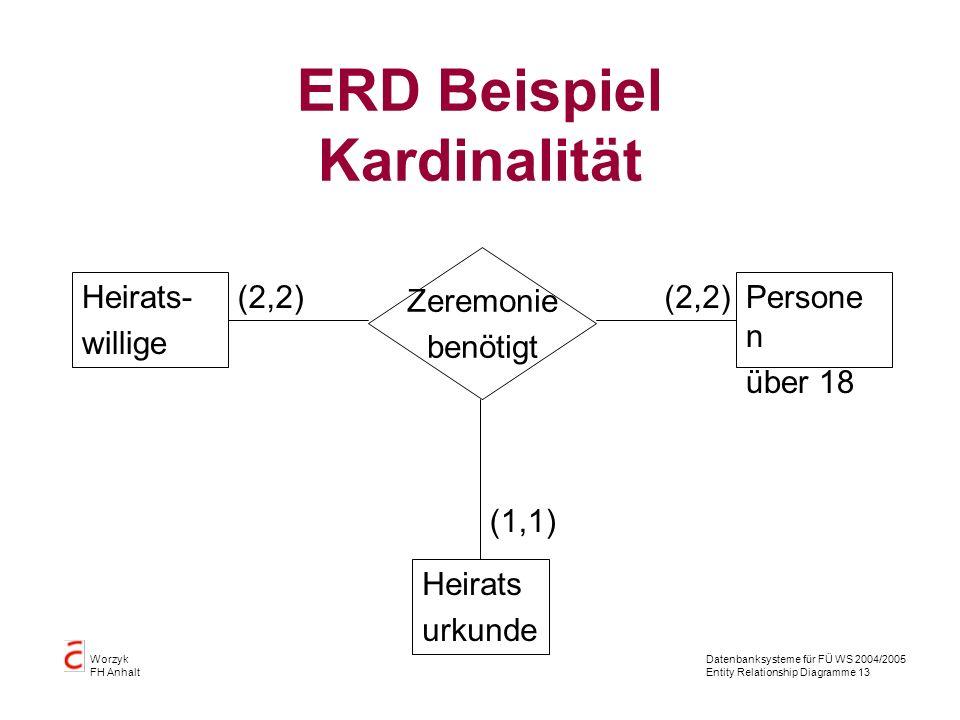 Datenbanksysteme für FÜ WS 2004/2005 Entity Relationship Diagramme 13 Worzyk FH Anhalt ERD Beispiel Kardinalität Heirats urkunde Persone n über 18 Zer