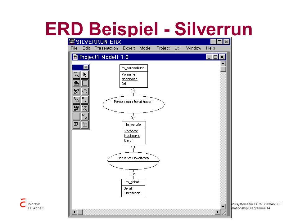 Datenbanksysteme für FÜ WS 2004/2005 Entity Relationship Diagramme 14 Worzyk FH Anhalt ERD Beispiel - Silverrun