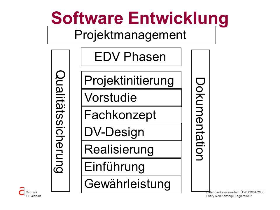 Datenbanksysteme für FÜ WS 2004/2005 Entity Relationship Diagramme 2 Worzyk FH Anhalt Software Entwicklung Projektmanagement EDV Phasen Realisierung E