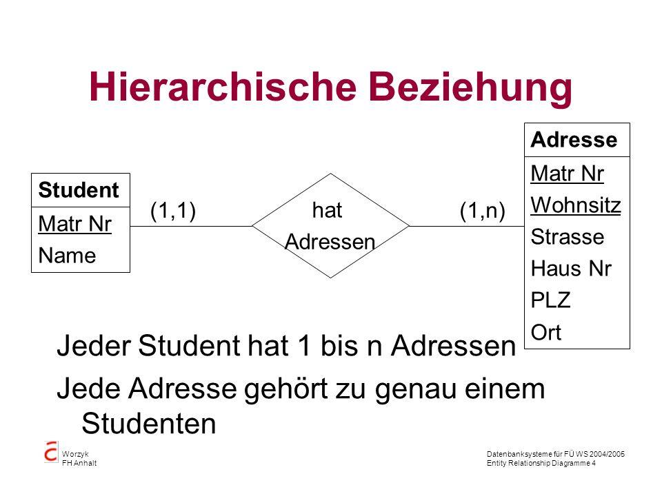 Datenbanksysteme für FÜ WS 2004/2005 Entity Relationship Diagramme 4 Worzyk FH Anhalt Hierarchische Beziehung Jeder Student hat 1 bis n Adressen Jede