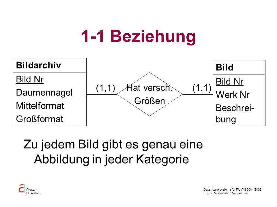 Datenbanksysteme für FÜ WS 2004/2005 Entity Relationship Diagramme 6 Worzyk FH Anhalt 1-1 Beziehung Zu jedem Bild gibt es genau eine Abbildung in jede