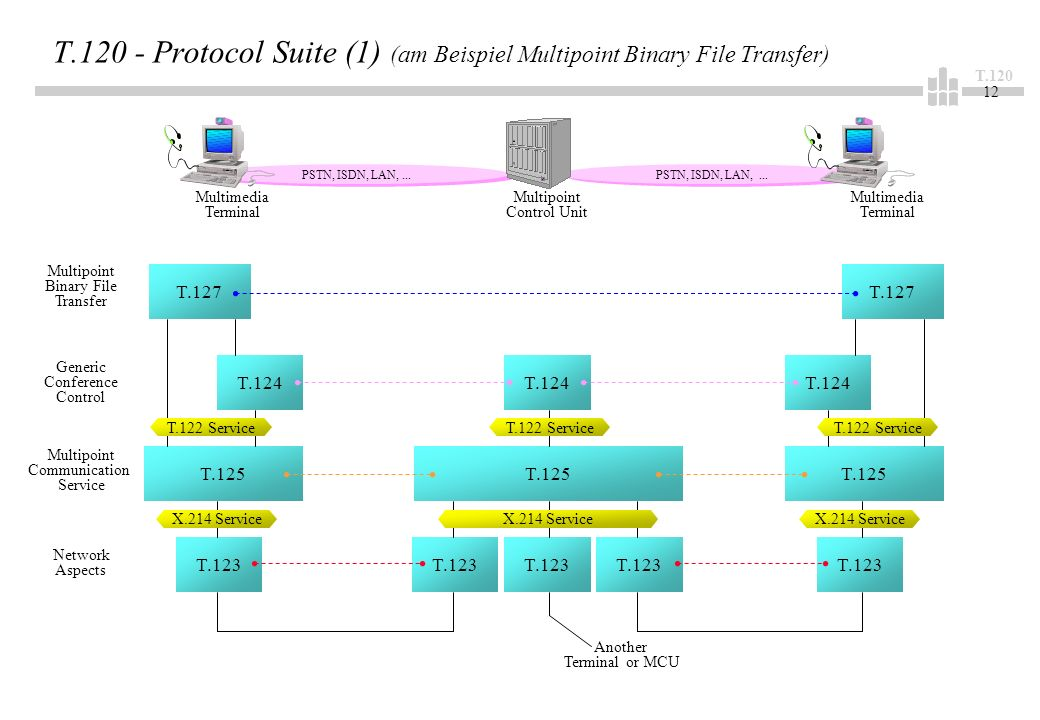 T.120 12 PSTN, ISDN, LAN,... T.120 - Protocol Suite (1) (am Beispiel Multipoint Binary File Transfer) Multimedia Terminal Multipoint Control Unit Mult