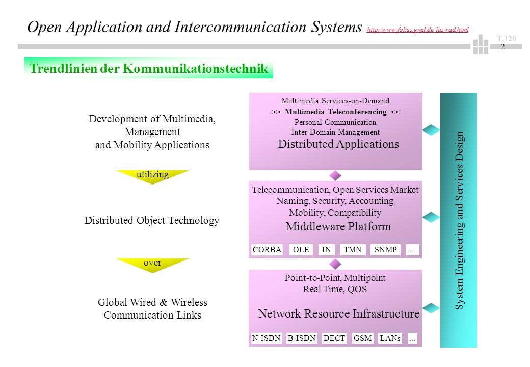 T.120 2 Open Application and Intercommunication Systems http:/www.fokus.gmd.de/lus/rad.html http:/www.fokus.gmd.de/lus/rad.html Telecommunication, Ope
