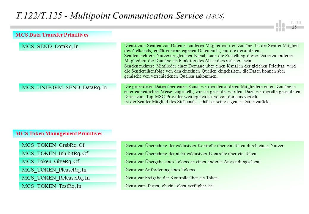 T.120 25 T.122/T.125 - Multipoint Communication Service (MCS) MCS Data Transfer Primitives MCS_SEND_DataRq, In MCS_UNIFORM_SEND_DataRq, In Dienst zum