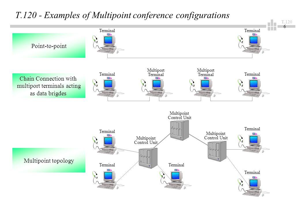 T.120 27 T.124 - Generic Conference Control (GCC) Die GCC ist vorgeschriebener Teil einer T.120-Infrastruktur und ordnet sich wie folgt ein (siehe auch Folie: T.120 - System Model) : Generic Conference Control (GCC) Node Controller MCS-Provider-Entity GCC-Provider-Entity X.224 class 0 Control_MCSAP Application Entities TSAP GCC-Dienste sind über zwei SAP-Typen nutzbar: –den Control_GCCSAP, zur Konferenzerrichtung oder Terminierung, zum Managen der Konferenzdatenbasis (roster) durch den Node Controller, –den MCSAP, zum Managen der Applikationsdatenbasis (roster), der Registrierung von Anwendungsdiensten und zum Managen eines Konferenzdirigenten.